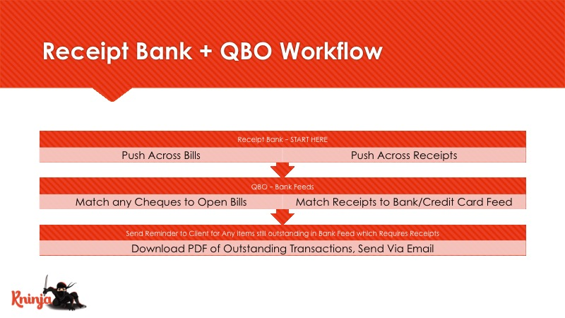 MANAGE Receipt Bank + QBO Workflow | Kninja Knetwork