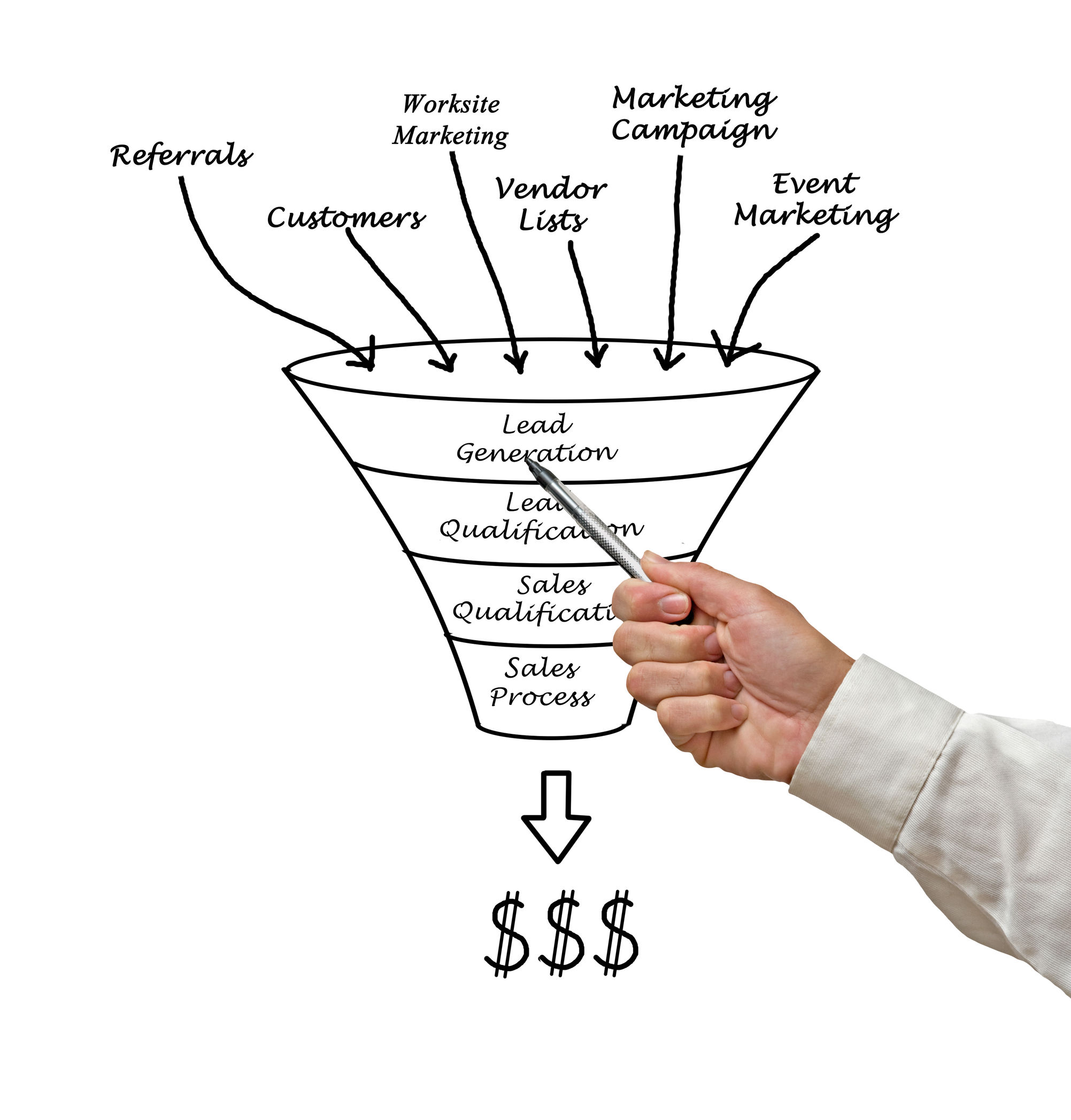 Why It Takes More Than Referrals To Grow Your Business